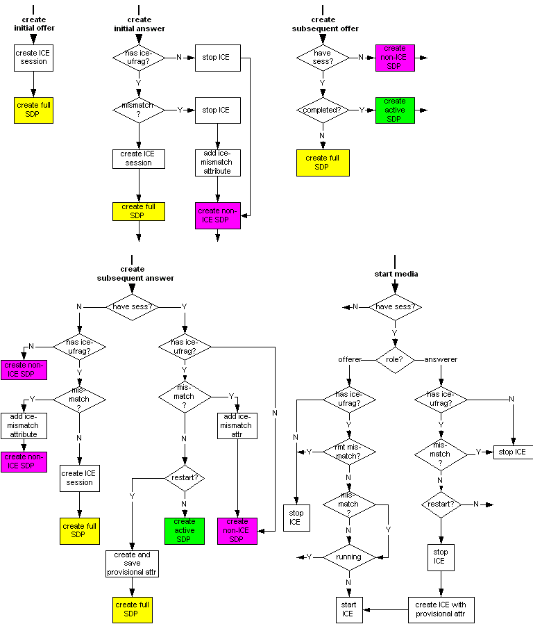 ICE offer/answer flow chart