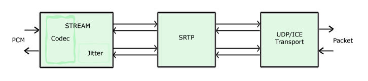 SRTP transport adapter diagram