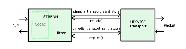 Media transport diagram